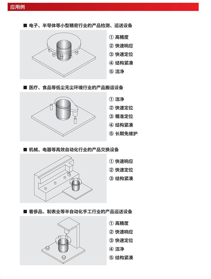 直驱力矩电机相关案例应用介绍明细讲解