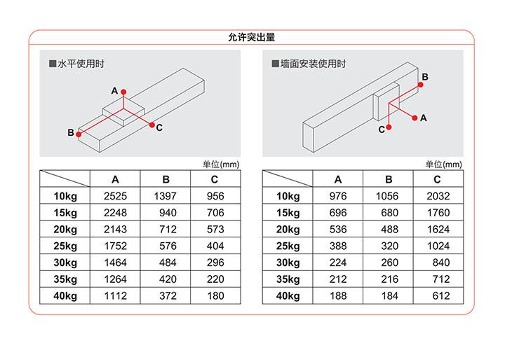 直线电机模组允许突出量相关介绍简介