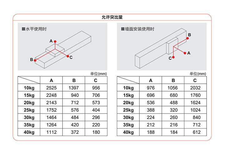 直线电机模组-LMC150系列允许突出量