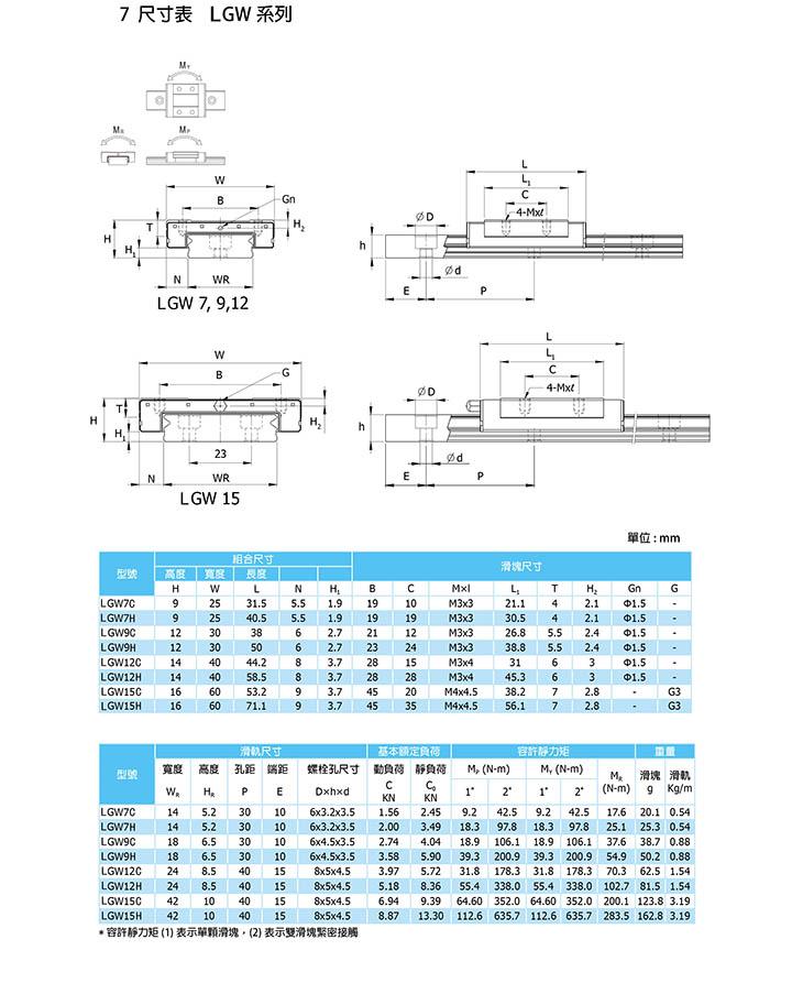 线性滑轨LGW参数说明规格表